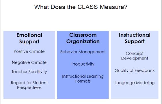 Class measure