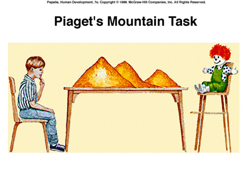 Figure Three Mountains Task